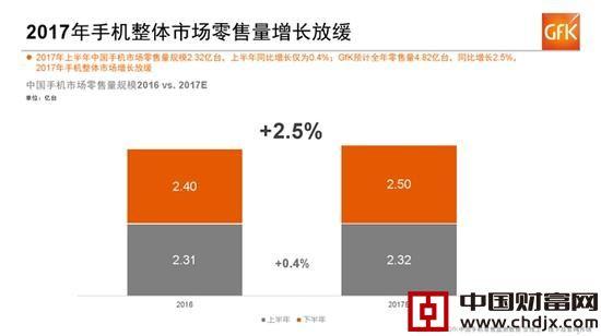 上半年,中国手机市场零售量2.32亿台,同比增幅仅有0.4%,预计全年可达4.82亿台,年增2.5%。