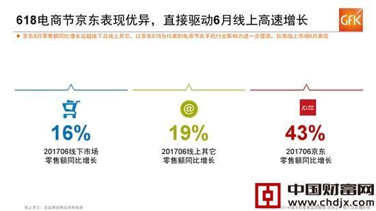 单看6月份,线下手机零售额同比增长了16%,线上则有19%,其中京东凭借618电商节达到了43%。