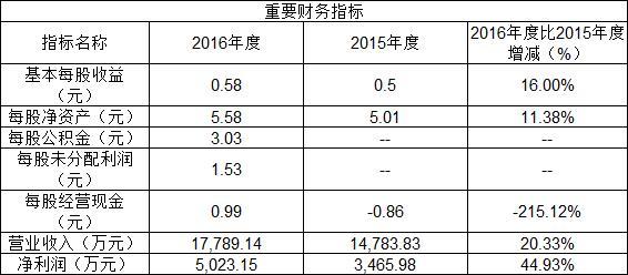 新股上市定位分析:中国出版等三股21日上市交易