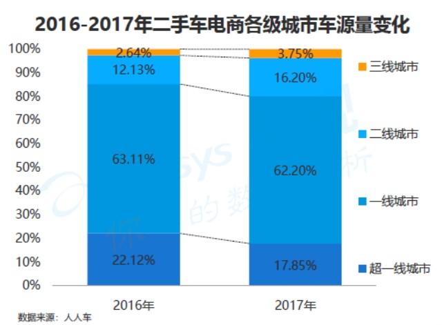 透过海量用户画像 人人车&易观洞察中国万亿二手车市场